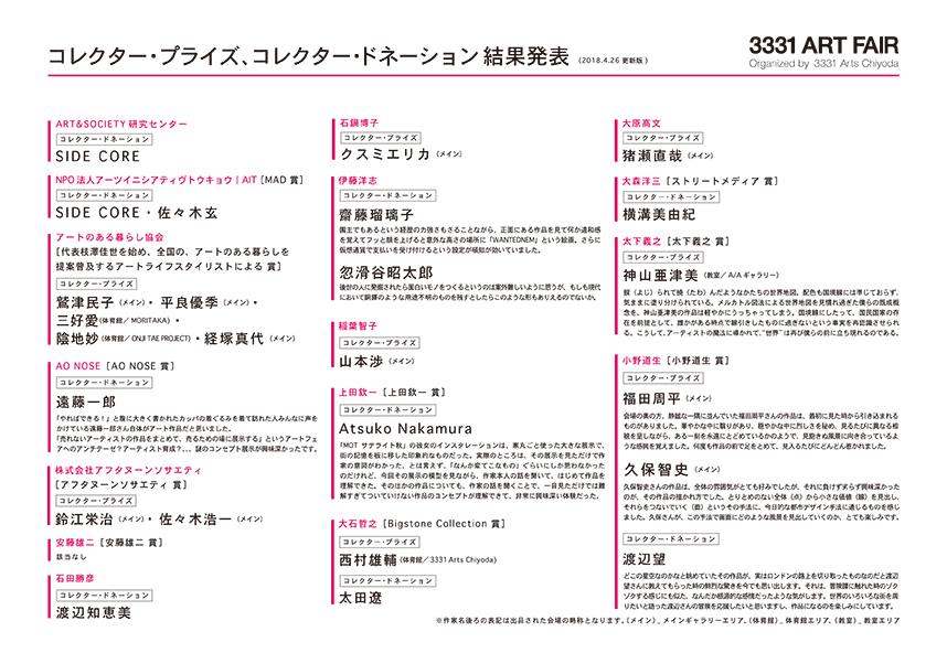 コレクター・プライズ、コレクター・ドネーション結果_No.1
